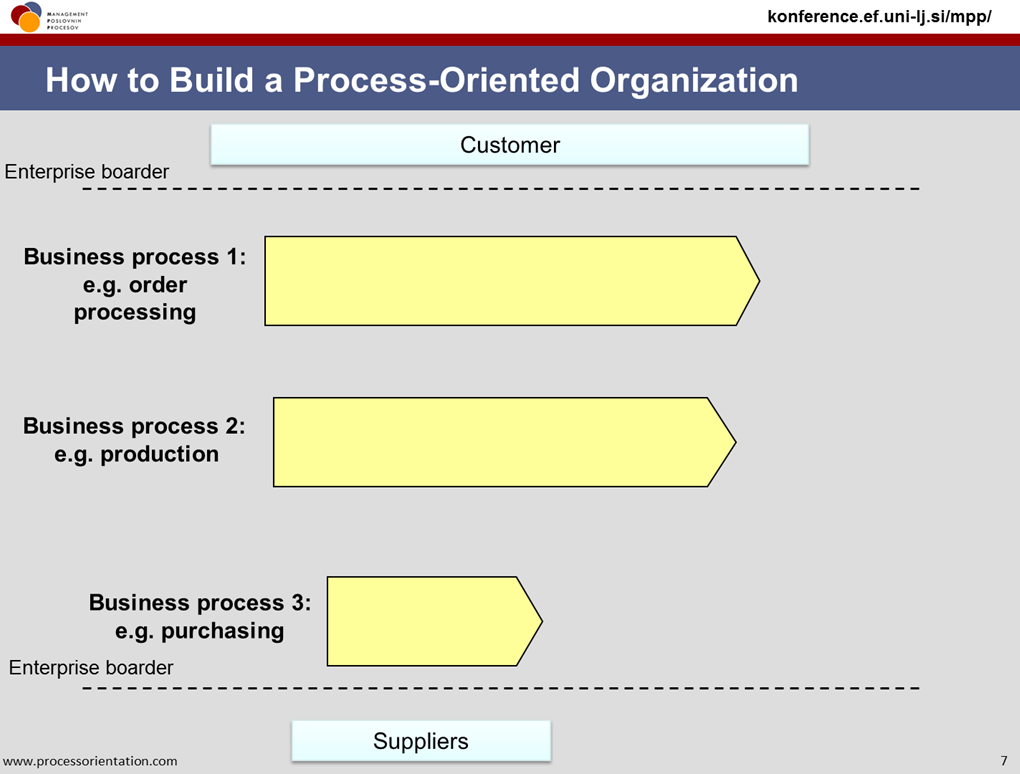 2_business_processes