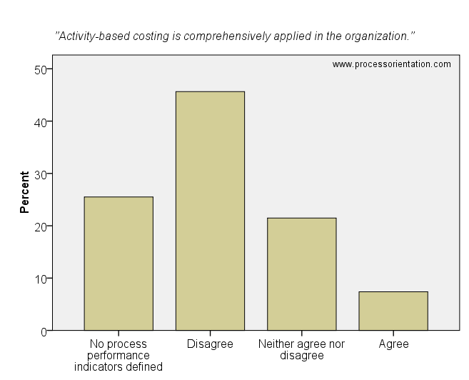 Activity-based costing is comprehensively applied in the organization.