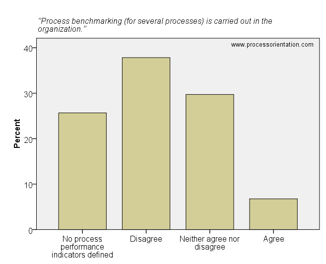 Process benchmarking (for several processes) is carried out in the organization.