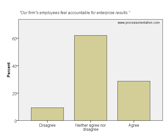 Our firm's employees feel accountable for enterprise results.