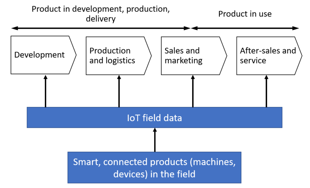IoT, smart connected products, and process innovation