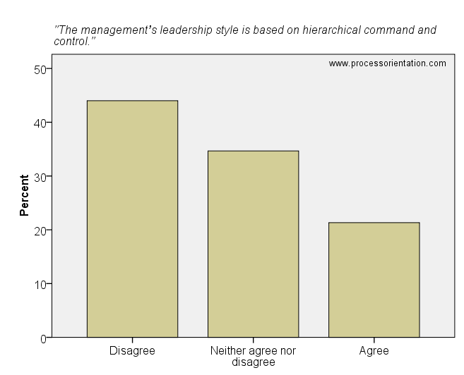 The management's leadership style is based on hierarchical command and control.