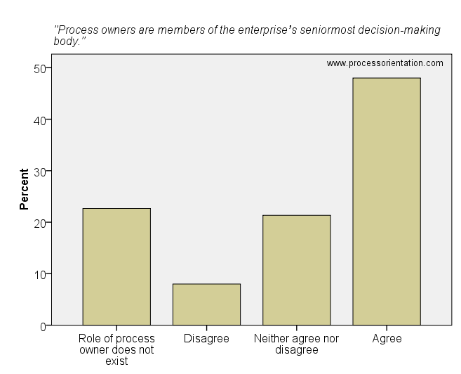 Process owners are members of the enterprise's seniormost decision-making body.