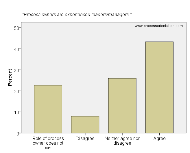 Process owners are experienced leaders/managers.