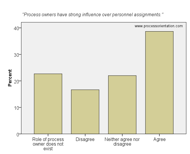 Process owners have strong influence over personnel assignments.