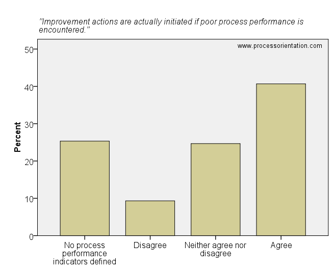 Improvement actions are actually initiated if poor process performance is encountered.