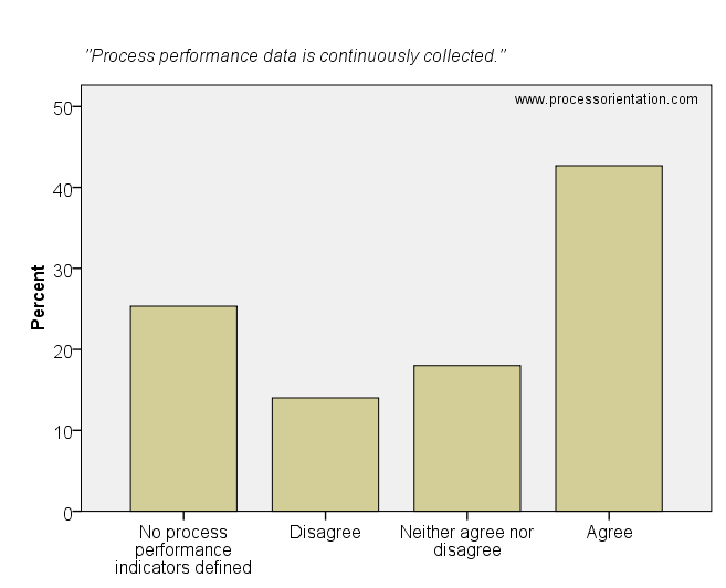 Process performance data is continuously collected.