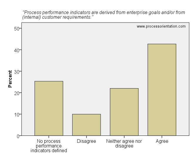 Process performance indicators are derived from enterprise goals and/or from (internal) customer requirements