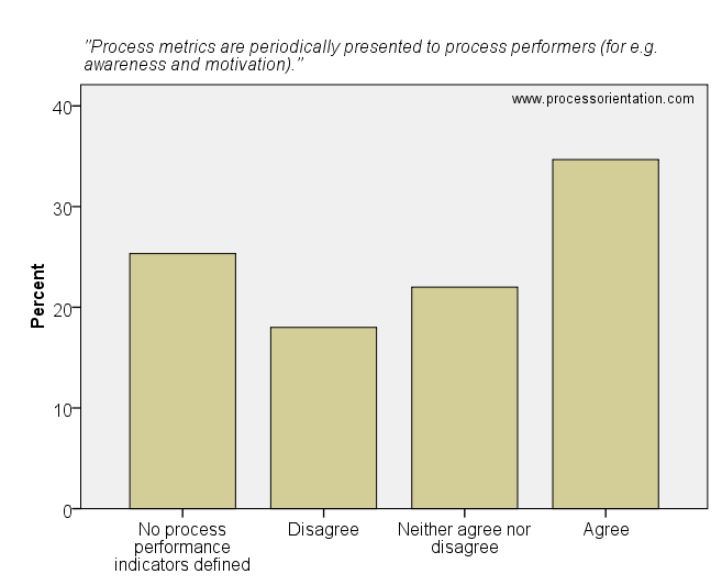 Process metrics are periodically presented to process performers (for e.g. awareness and motivation).
