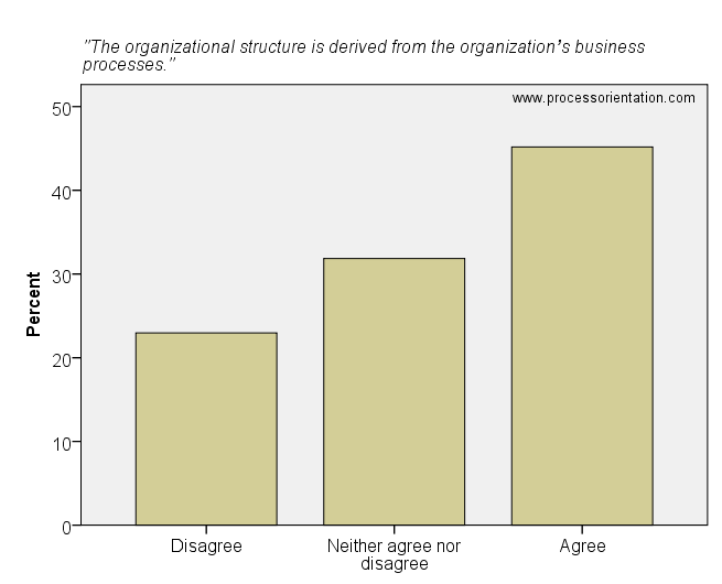 The organizational structure is derived from the organization's business processes.