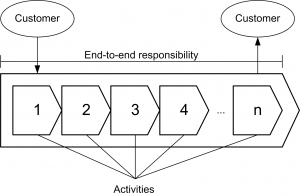 The main characteristics of a business process: customer orientation and end-to-end responsibility, derived from Schantin (2004)