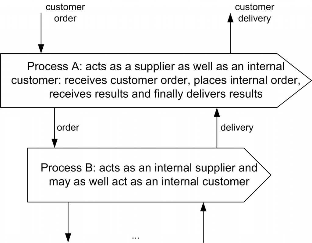 Cascading business processes