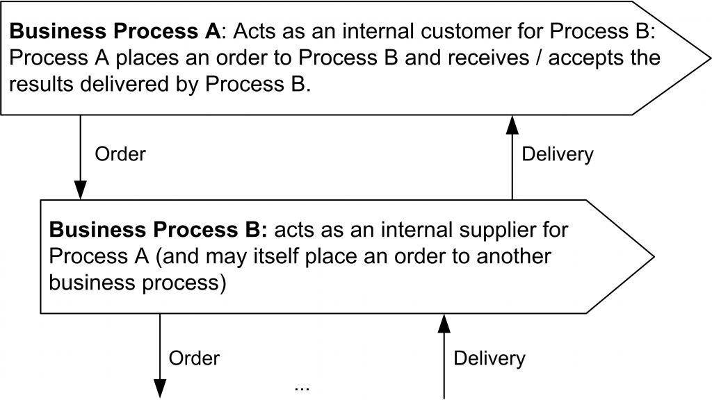 The principle of cascading business processes.