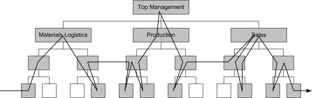 Order processing in a functional organization (Vahs, 2007)