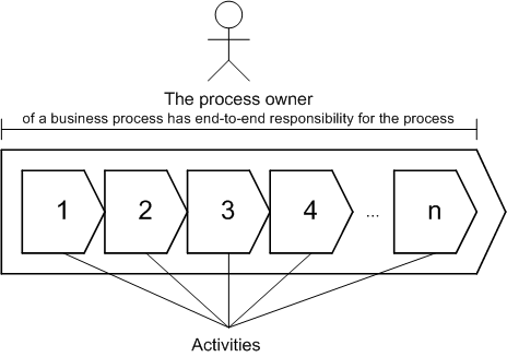 Process owner of a business process