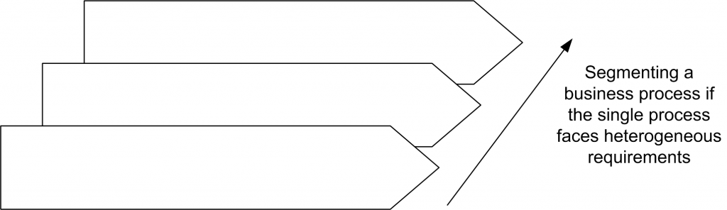 Segmentation of business processes