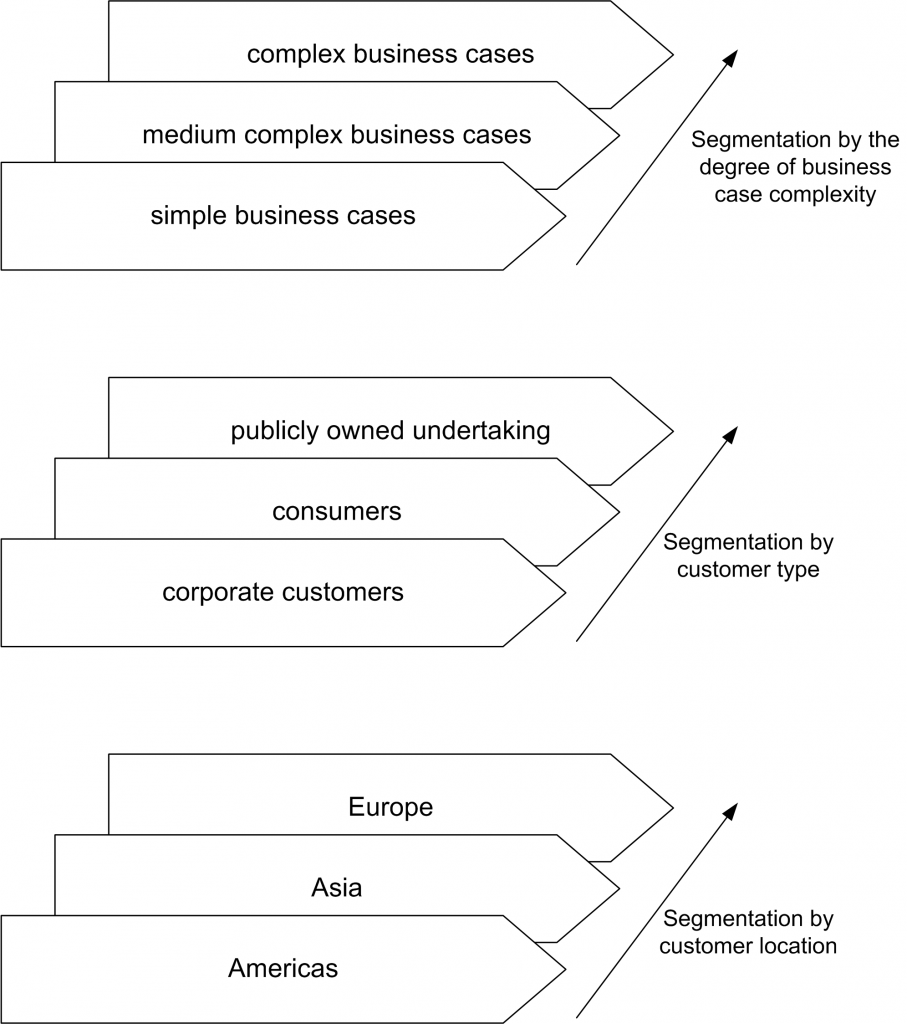 Business process segmentation examples